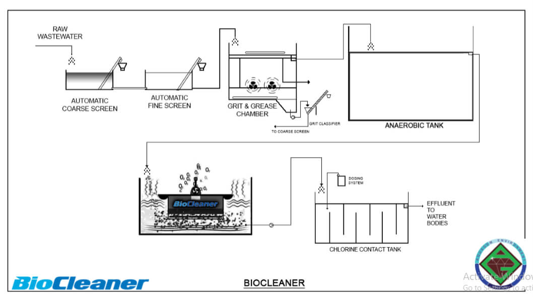 BioCleaner vs Other STP-4